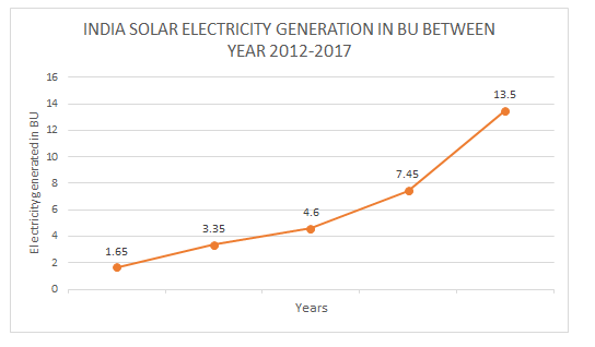 Solar energy trends in India